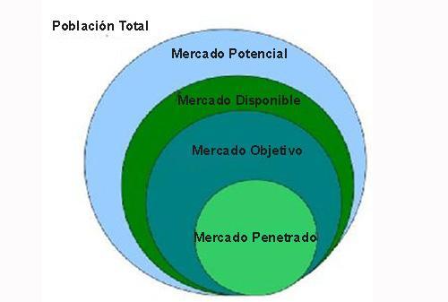 Mercado potencial: características, como calculá-lo, exemplos 2