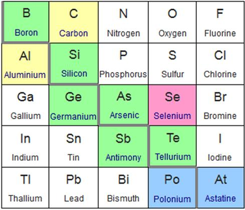 Metalóides: características, propriedades e usos 1