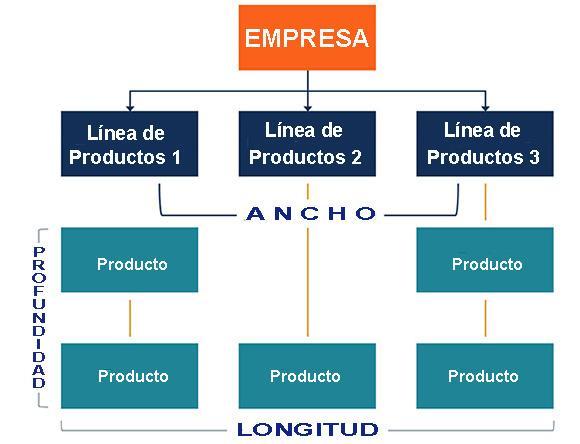 Mix de produtos: o que é, custos e exemplos 2