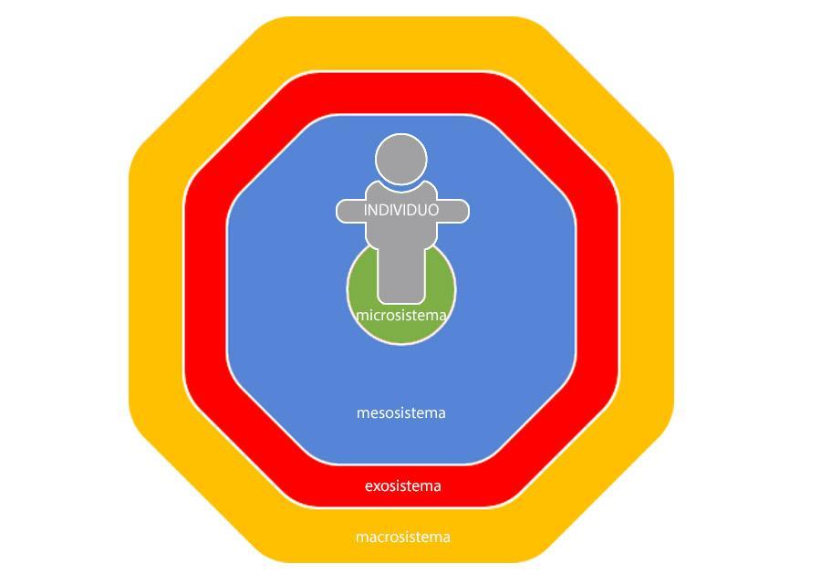 O modelo ecológico de Bronfenbrenner 1