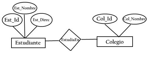 Relação de entidade modelo: histórico, elementos, exemplos 2