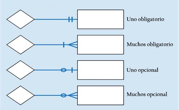 Relação de entidade modelo: histórico, elementos, exemplos 3