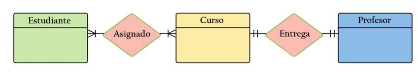 Relação de entidade modelo: histórico, elementos, exemplos 6