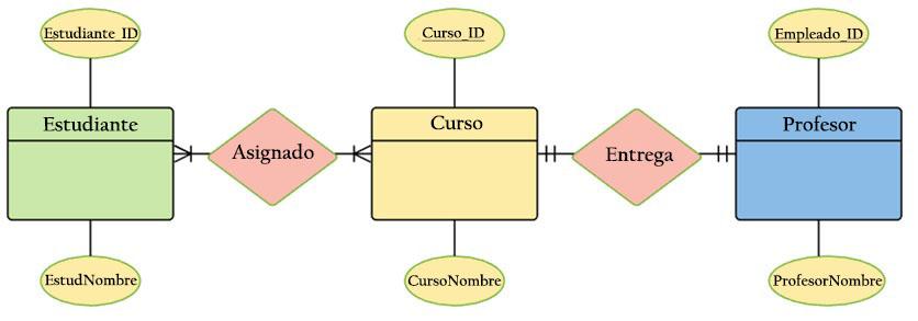 Relação de entidade modelo: histórico, elementos, exemplos 7
