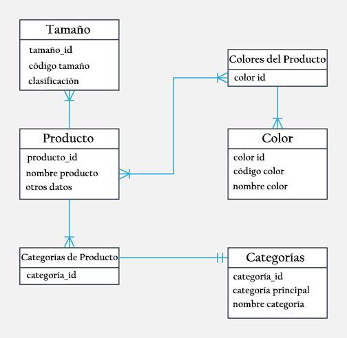 Relação de entidade modelo: histórico, elementos, exemplos 9