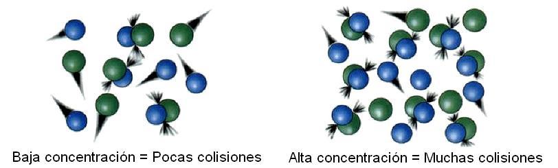 Cinética química: fatores, ordem de reação e aplicações 6