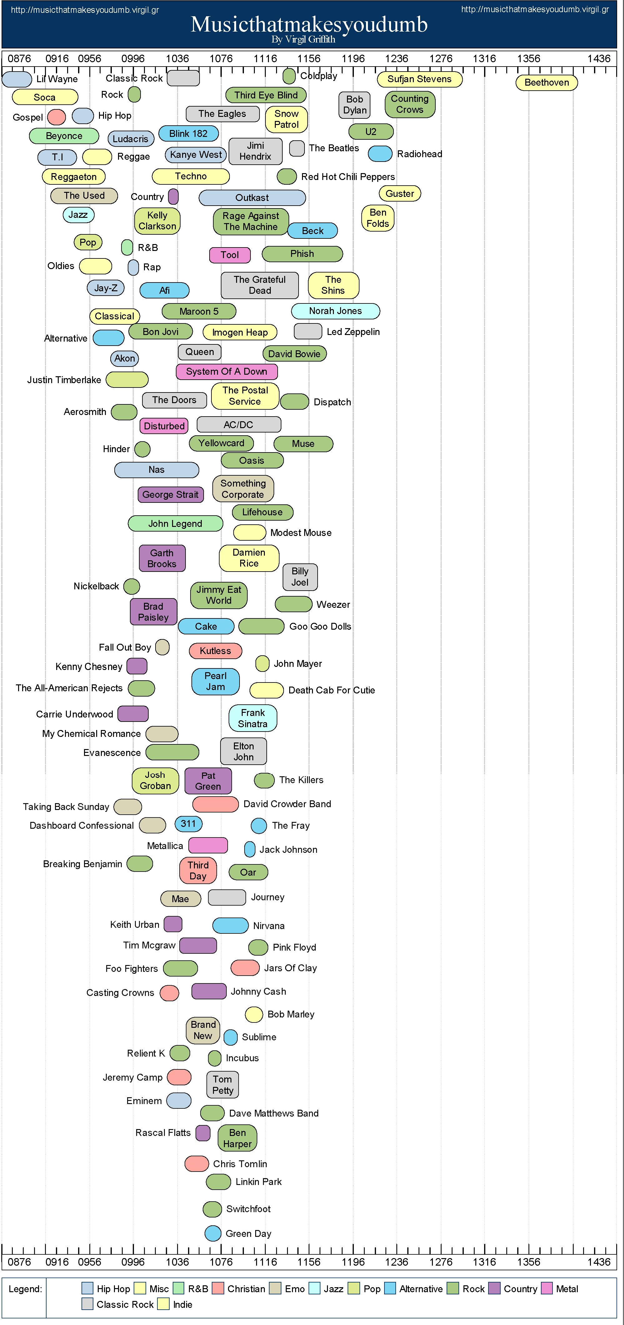 Que música as pessoas inteligentes ouvem? 2