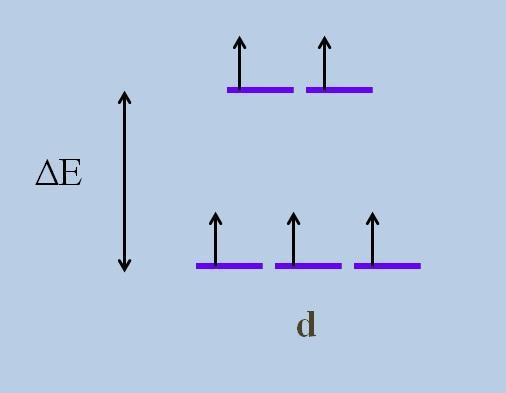 O que são orbitais degenerados? 2