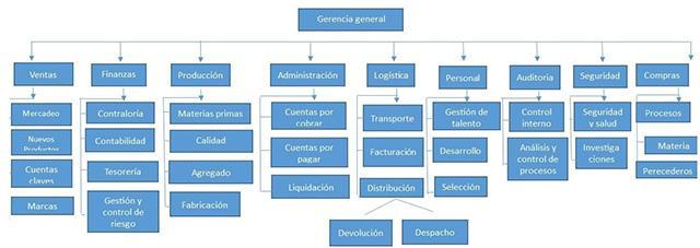 Organograma de Bimbo e funções de seus departamentos 3