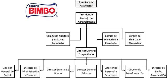 Organograma de Bimbo e funções de seus departamentos 2