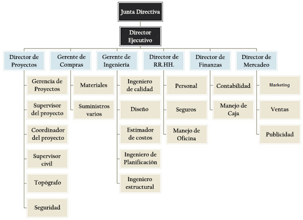 Organograma da empresa de construção: estrutura e funções 2