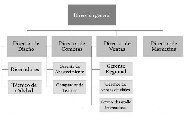 Organograma de uma empresa de roupas: estrutura e funções 2