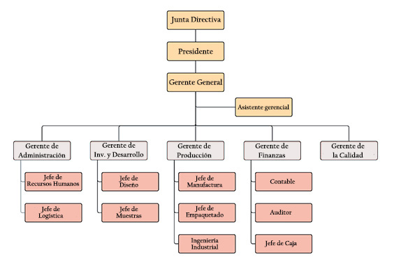 Organograma de uma empresa industrial: cargos e funções 2
