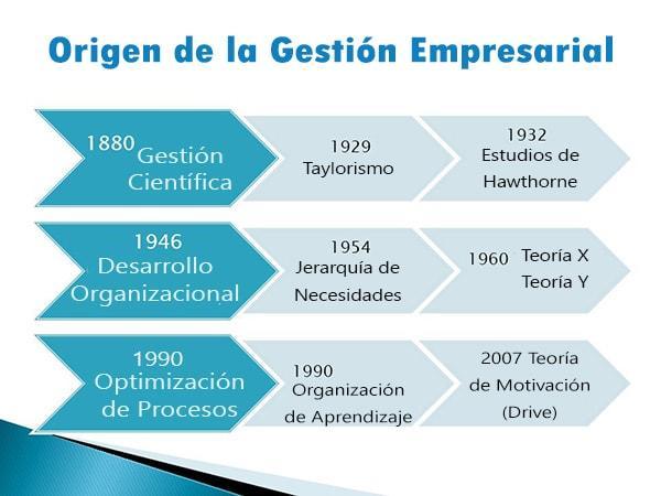 Origem da Gestão de Negócios (Século XIX-XXI) 1