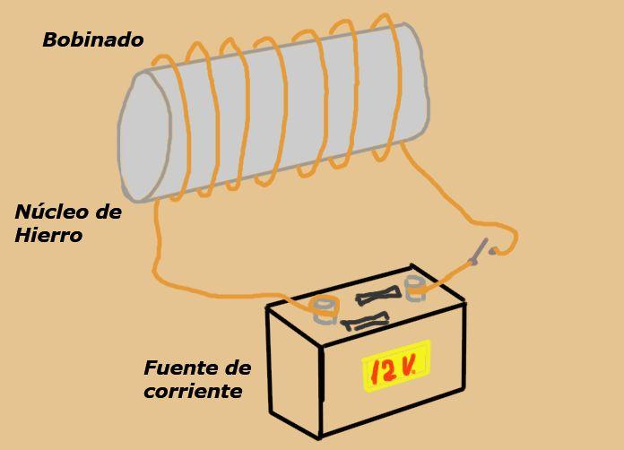 Eletroímã: composição, peças, como funciona e aplicações 2