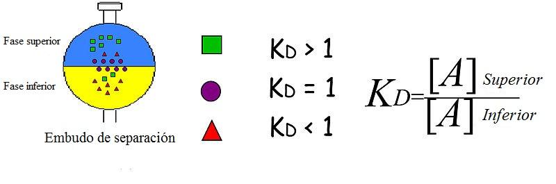 Coeficiente de partição: distribuição, distribuição, aplicações 1