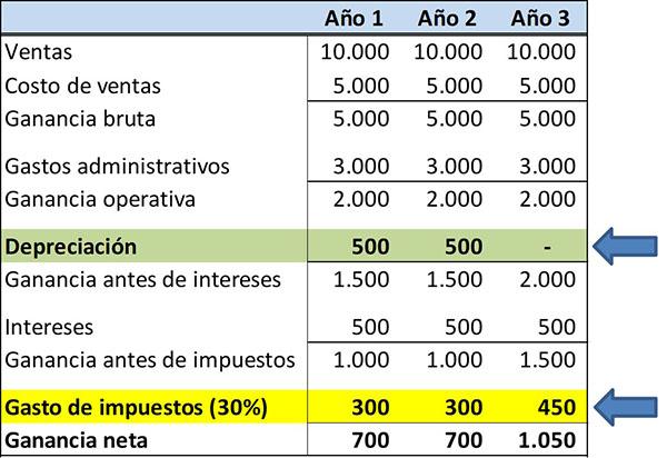 Passivo diferido: características das contas e exemplos 3