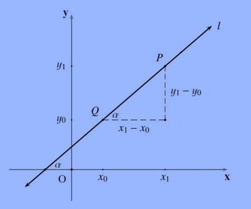 Equação geral de uma reta cuja inclinação é igual a 2/3 1