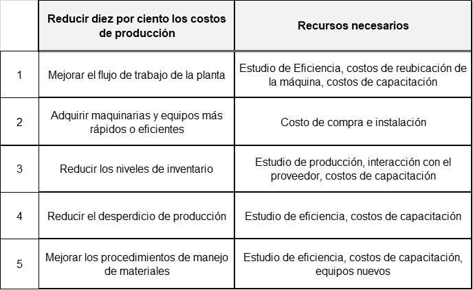 Planejamento tático: características, importância e exemplos 2