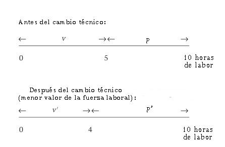 Ágio relativo: características e exemplos 2