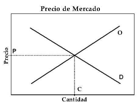 Preço de mercado: como é estabelecido e exemplos 2