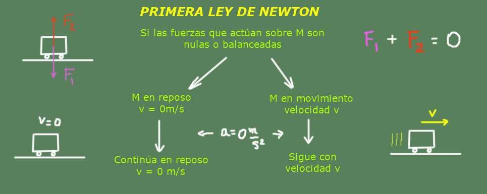Primeira lei de Newton: fórmulas, experimentos e exercícios 1