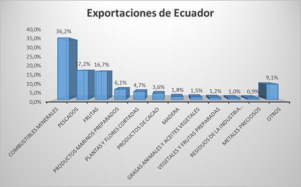 Principais produtos de exportação do Equador 2