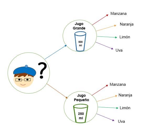 Princípio multiplicativo: contando técnicas e exemplos 3