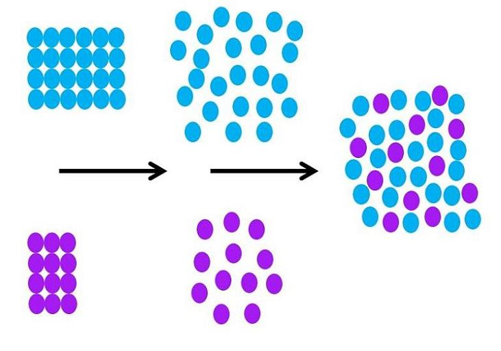 Solvação: processo, diferenças de hidratação e exemplos 2