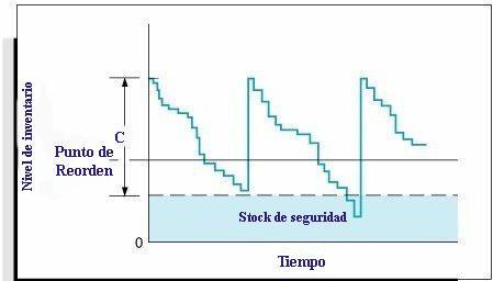 Ponto de reabastecimento: como calculá-lo em inventários e exemplos 3