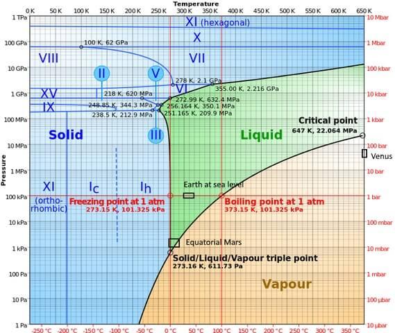 Ponto Triplo: Características da Água, Ciclohexano e Benzeno 3