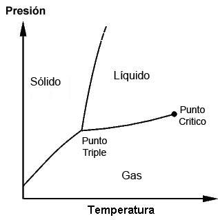 Ponto Triplo: Características da Água, Ciclohexano e Benzeno 1