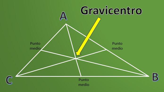 O que é o Gravicentro? (com exemplos) 1