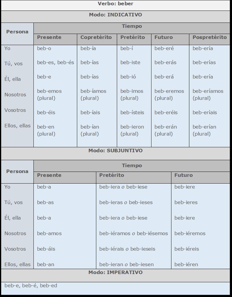 Raiz e desinfecção em substantivos, adjetivos e verbos 2