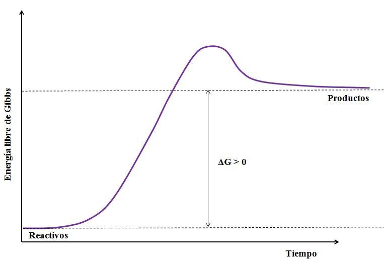 Reação endergônica: características, exemplos 2
