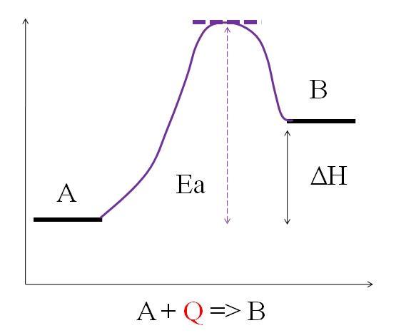 Reação endotérmica: características, equações e exemplos 2