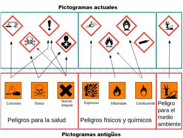 Reagentes de laboratório: classificação, preparação e funções 3
