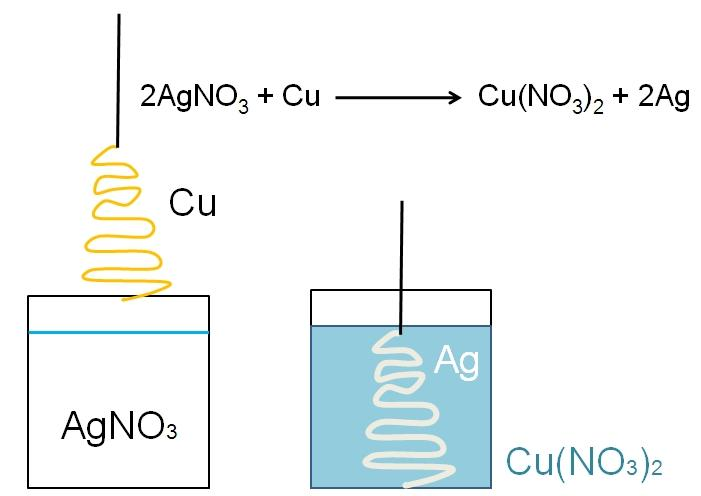 Redução (química): o que é e exemplos 1