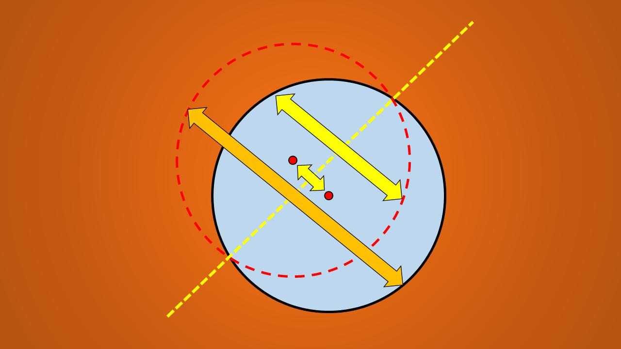 Quantos eixos de simetria tem um círculo? 4