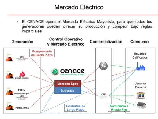 Reforma energética (México, 2013): características, vantagens, desvantagens 1