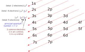 Regra Diagonal: Para que serve e Exemplos 2