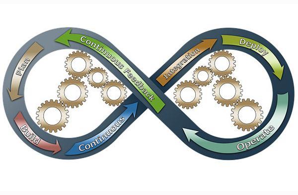 Reengenharia de processos: tipos, modelos, fases e exemplos 1