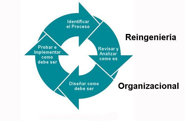 Reengenharia organizacional: processos e exemplos 1