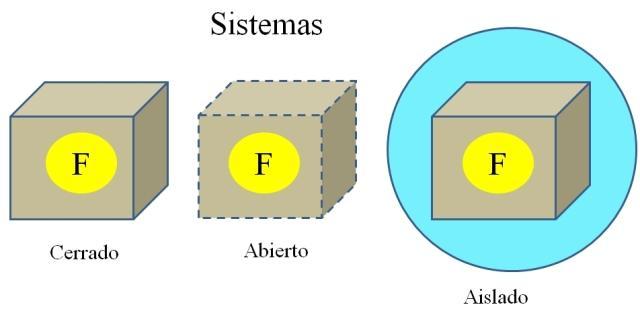 Processos termodinâmicos: tipos e exemplos 2