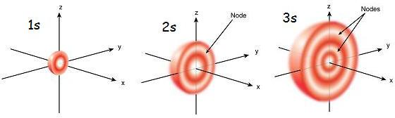 Orbitais atômicos: em que consistem e tipos 2