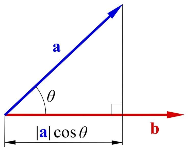 Magnitude escalar: em que consiste, características e exemplos 1