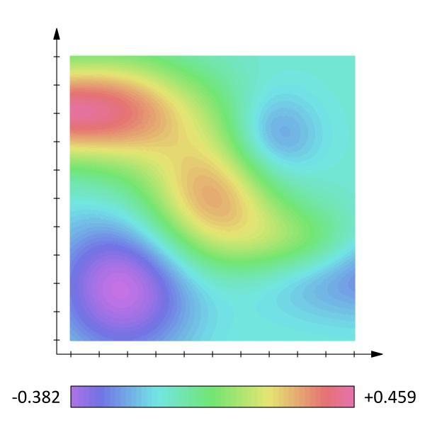 Magnitude escalar: em que consiste, características e exemplos 2
