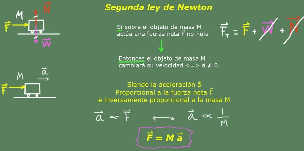 Segunda lei de Newton: aplicações, experimentos e exercícios 1