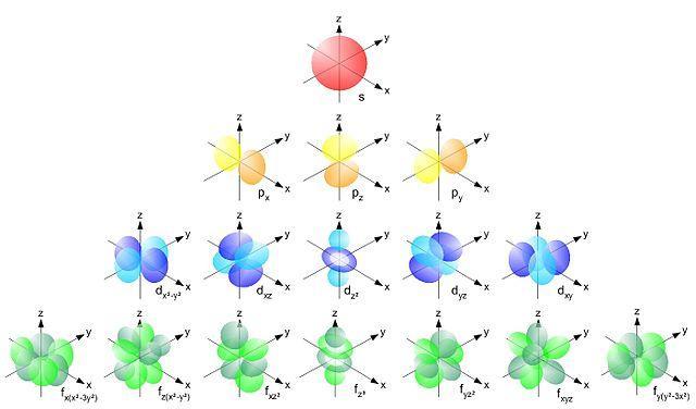 Orbitais atômicos: em que consistem e tipos 1