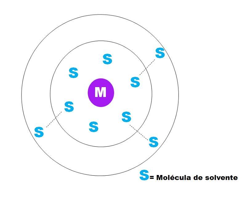 Solvação: processo, diferenças de hidratação e exemplos 1